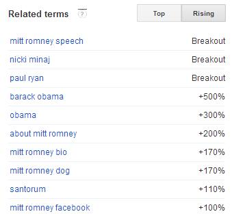 Mitt Romney Rising Terms in Florida